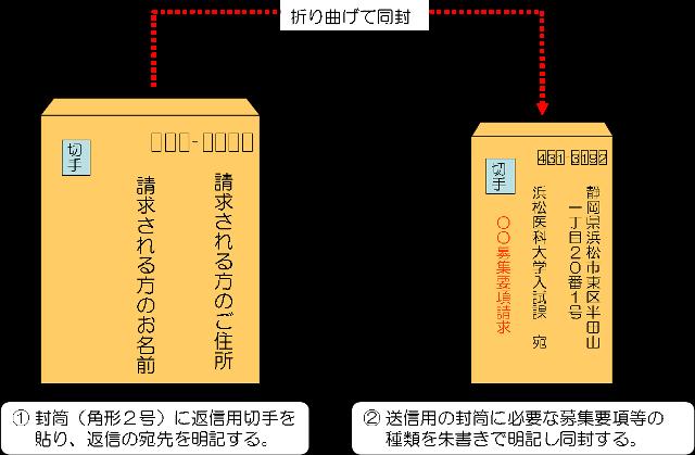 請求方法のイメージ