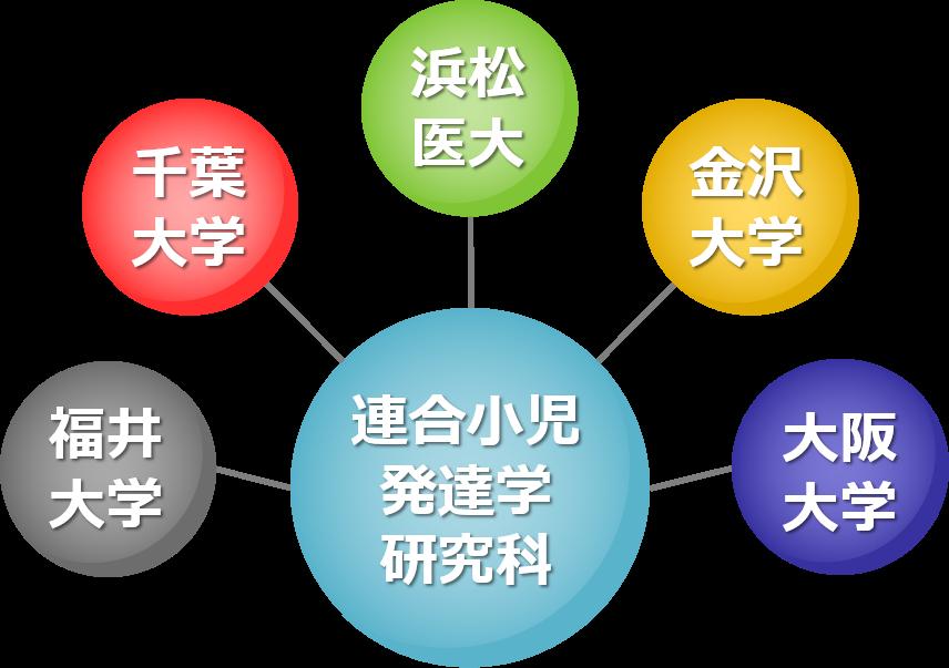 連合小児発達学研究科組織図