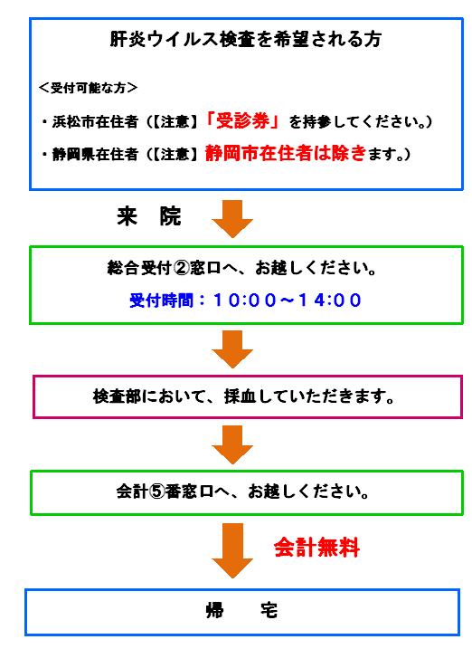 ウイルス 検査 肝炎